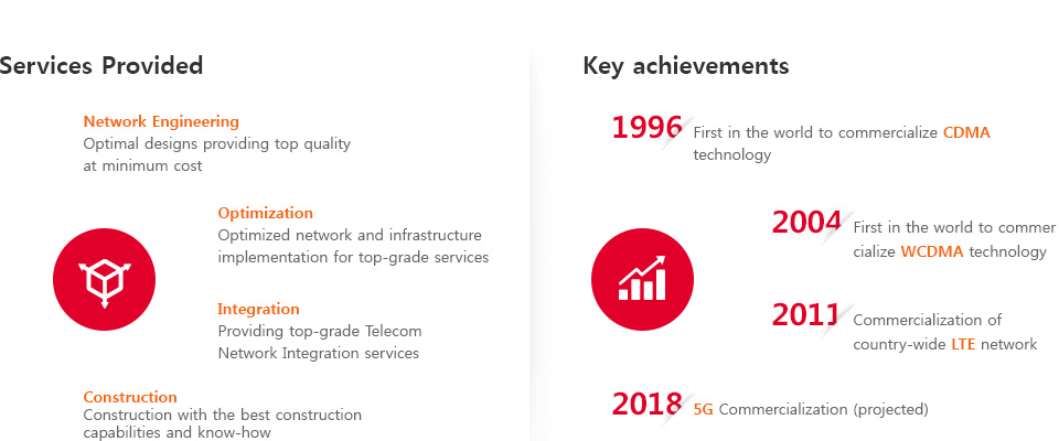 Services Provided and Key achievements